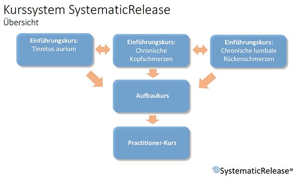 Kursuebersicht-SystematicRelease